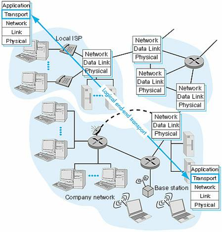 Lecture 12 transport layer protocols tcpudp relationship between transport and network layers ccuart Image collections